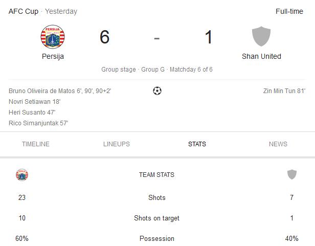 Persija Berhasil Menang Telak Dari Shan United (AFC CUP 2019)